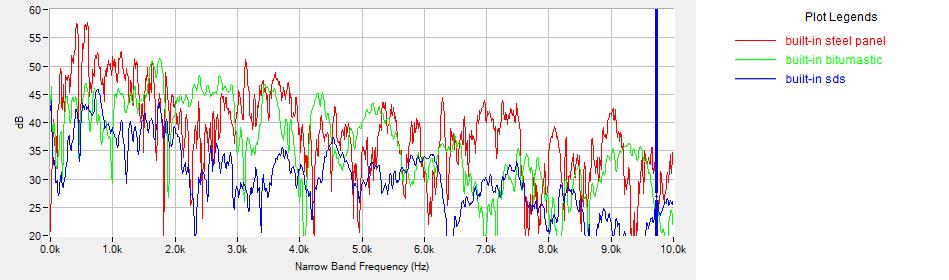 sound damped steel (SDS) attenuation