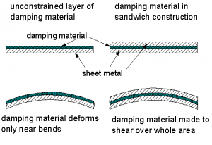 constrained layer damping